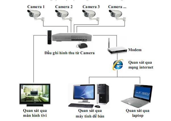 Lap Dat Camera Quan Sat Tphcm.1