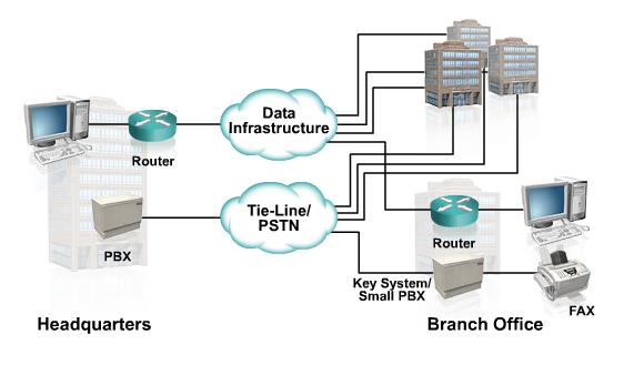 Giải pháp dịch vụ VoIP (Hệ thống truyền thông thoại trên nền IP của Cisco)