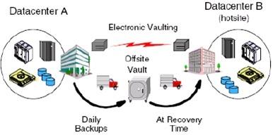 Kết quả hình ảnh cho Giải pháp xây dựng trung tâm dữ liệu dự phòng và sao lưu dữ liệu trực tuyến (online)