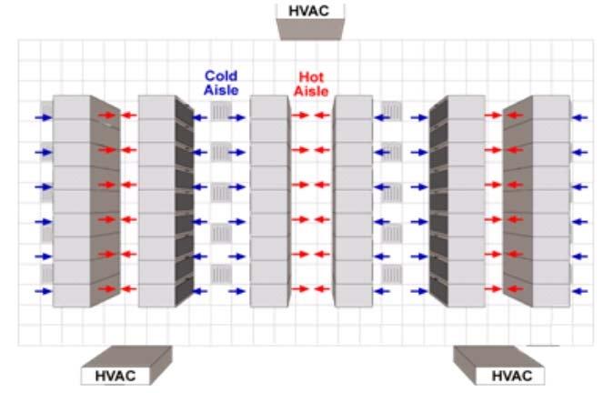 Kết quả hình ảnh cho Hệ thống làm mát bằng kỹ thuật với các dãy lạnh/nóng riêng (Cold aisle/Hot Aisle)