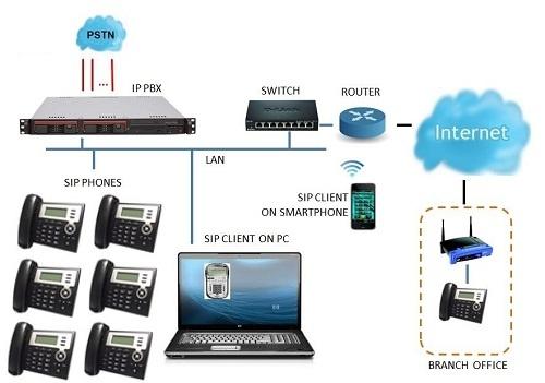 Kết quả hình ảnh cho Mô Hình Tổng Quan Hệ Thống Tổng Đài VOIP