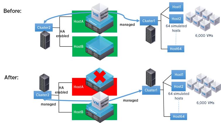 Kết quả hình ảnh cho vmware host fail over