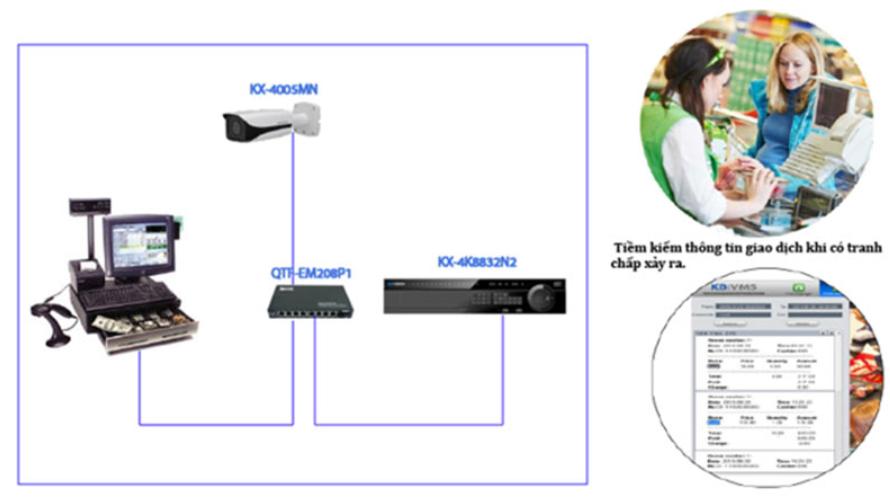 Lợi ích của việc lắp đặt camera Theo dõi giao dịch của khách hàng