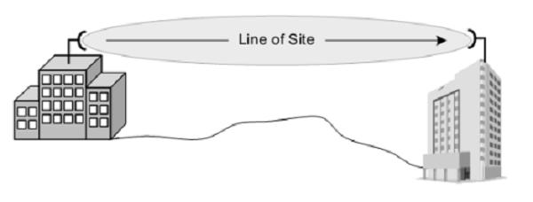 Line Of Sight (los)