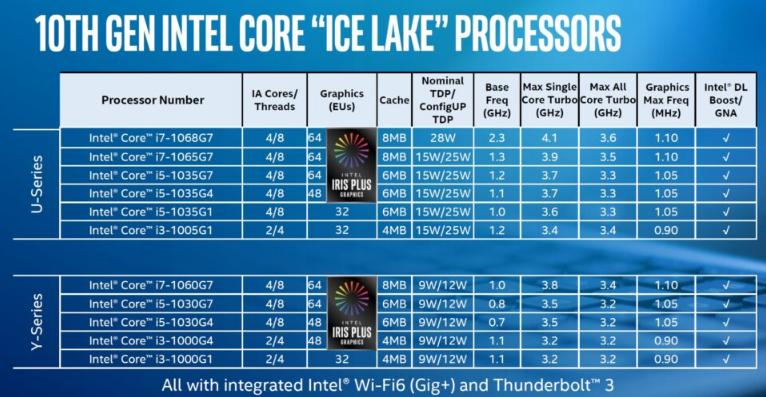 chip intel thế hệ 10